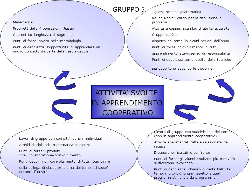 ATTIVITA' SVOLTE IN APPRENDIMENTO COOPERATIVO GRUPPO 5