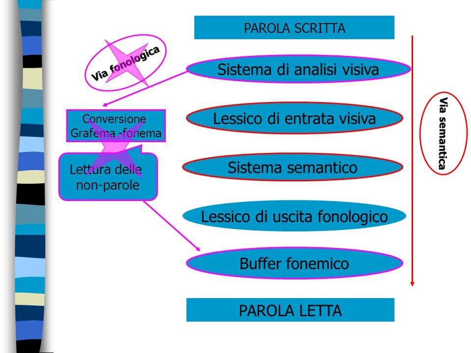 Sistema di analisi visiva