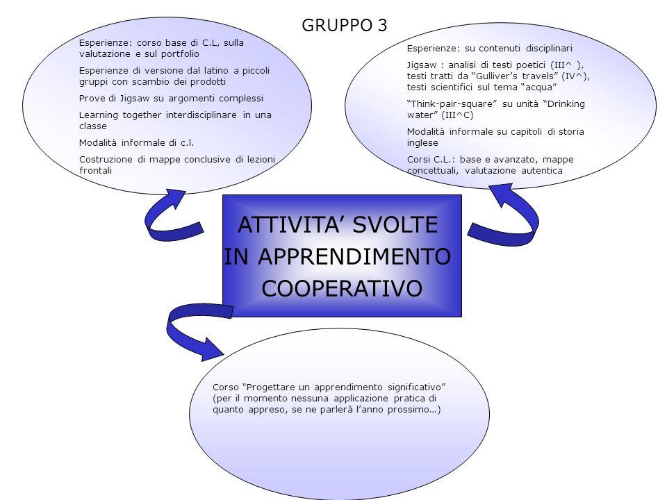 ATTIVITA' SVOLTE IN APPRENDIMENTO COOPERATIVO GRUPPO 3