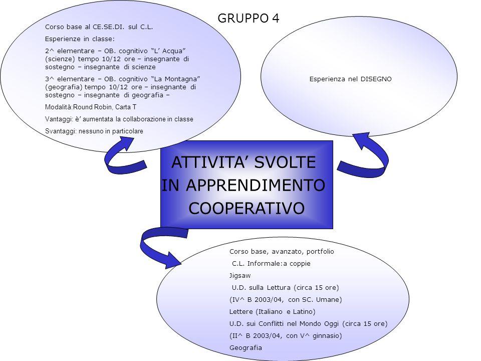 ATTIVITA' SVOLTE IN APPRENDIMENTO COOPERATIVO GRUPPO 4