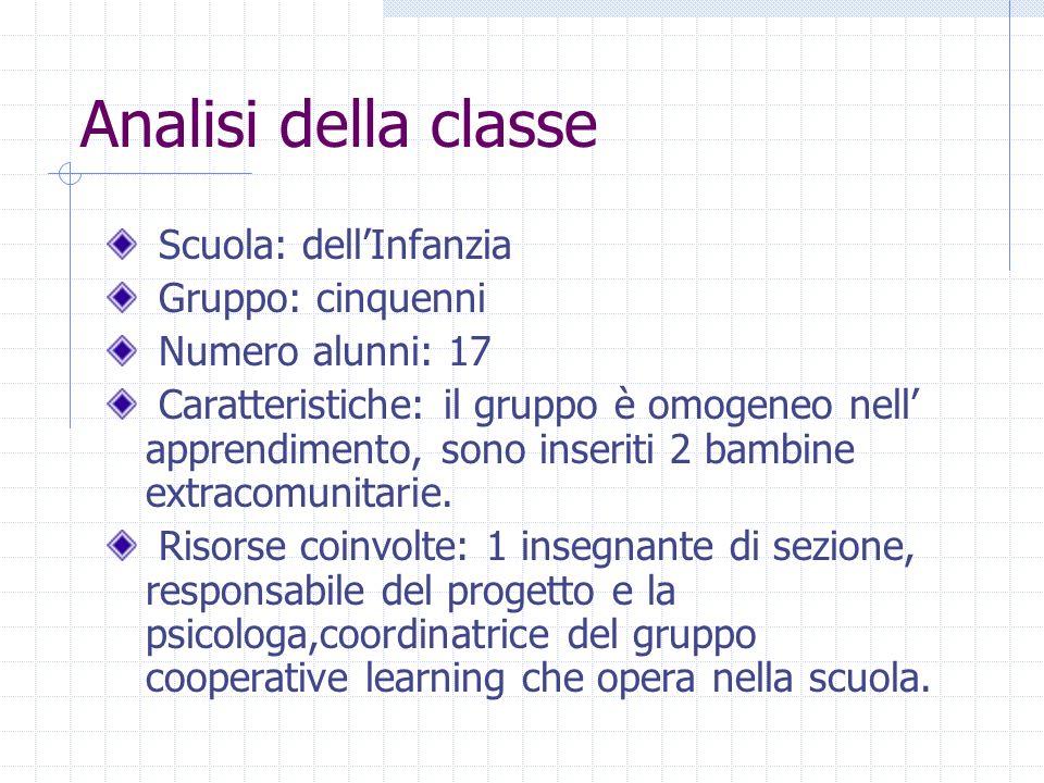 Analisi della classe Scuola: dell'Infanzia Gruppo: cinquenni