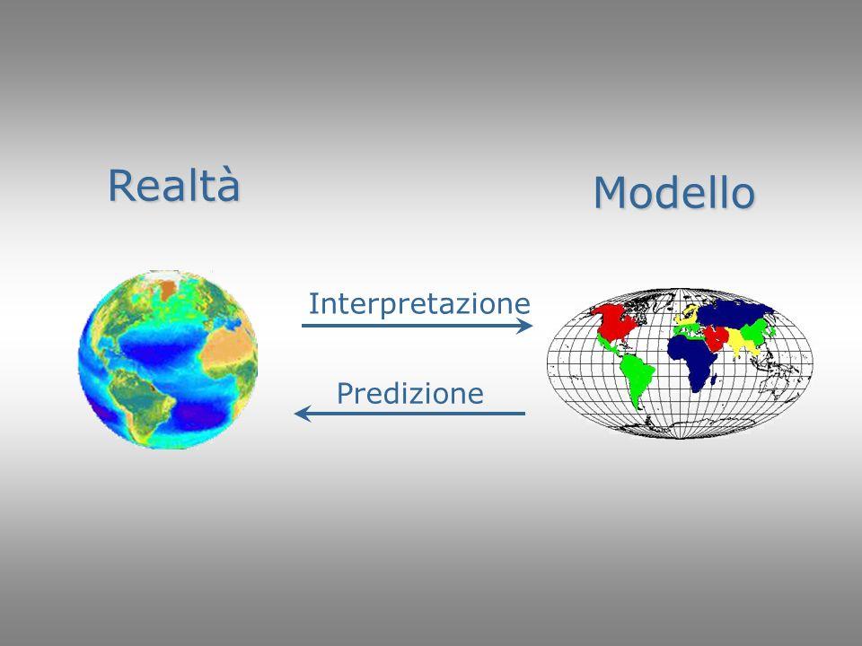 Realtà Modello Interpretazione Predizione
