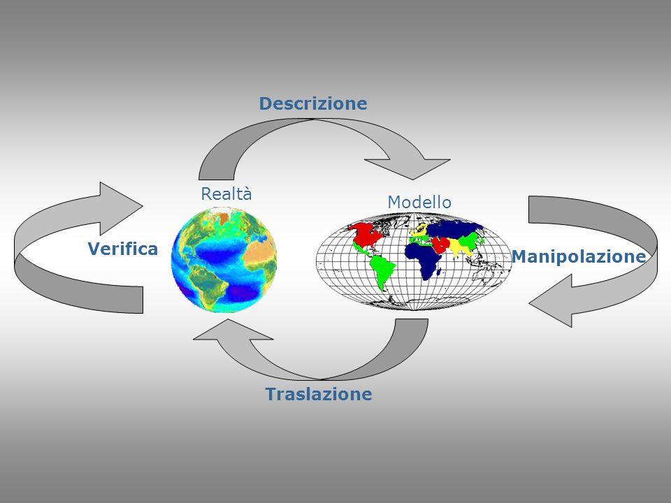 Descrizione Verifica Realtà Modello Manipolazione Traslazione