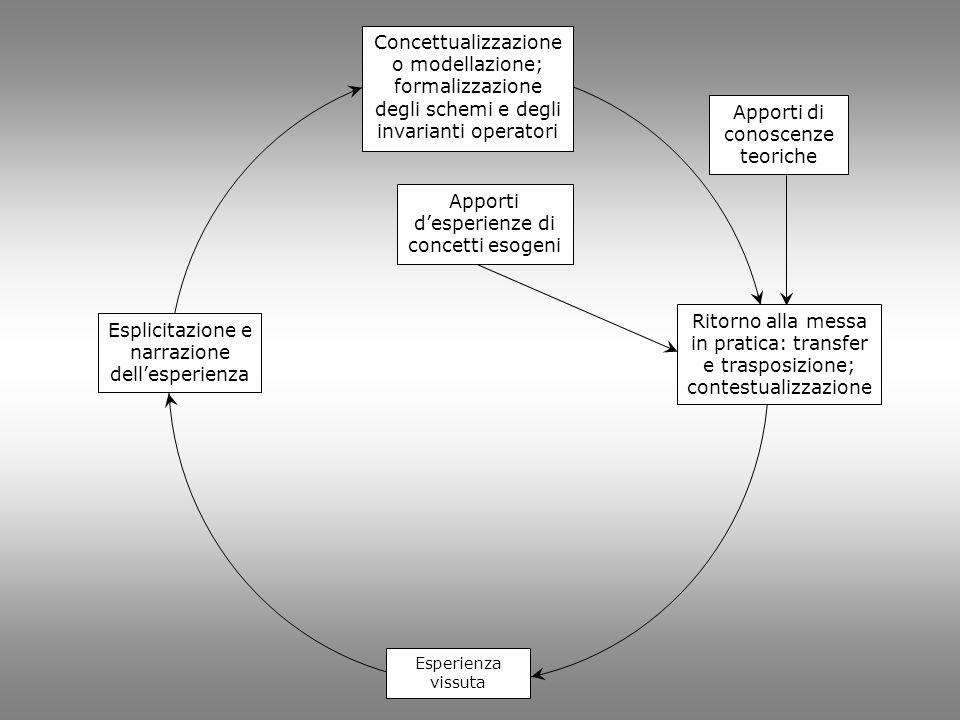 Esplicitazione e narrazione dell'esperienza