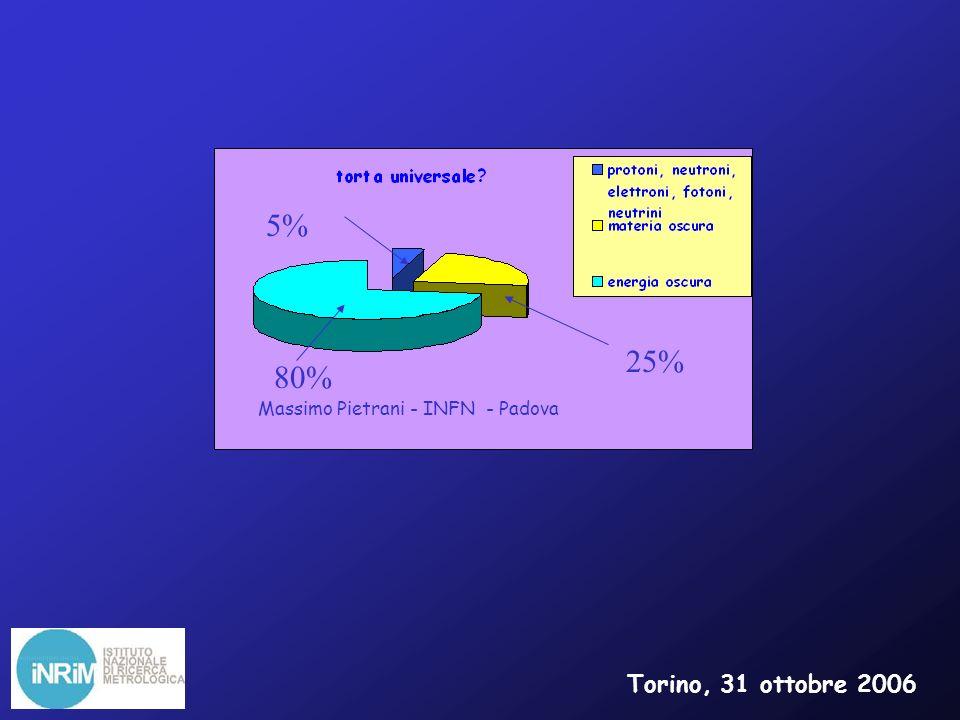 5% 25% 80% Massimo Pietrani - INFN - Padova Torino, 31 ottobre 2006