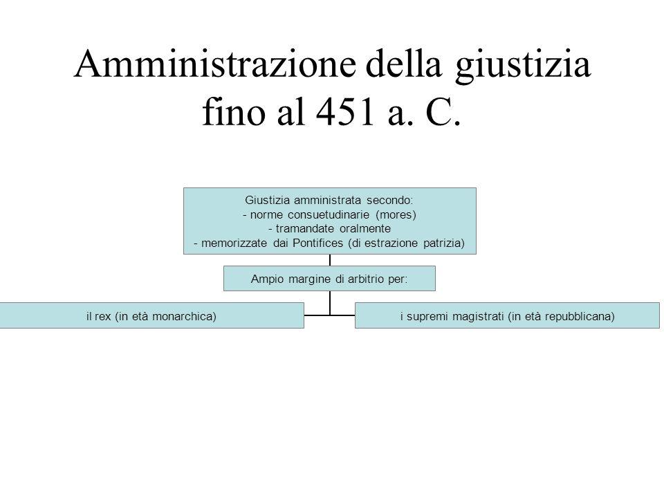 Amministrazione della giustizia fino al 451 a. C.