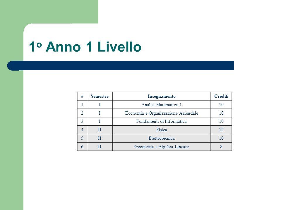 1o Anno 1 Livello # Semestre Insegnamento Crediti 1 I