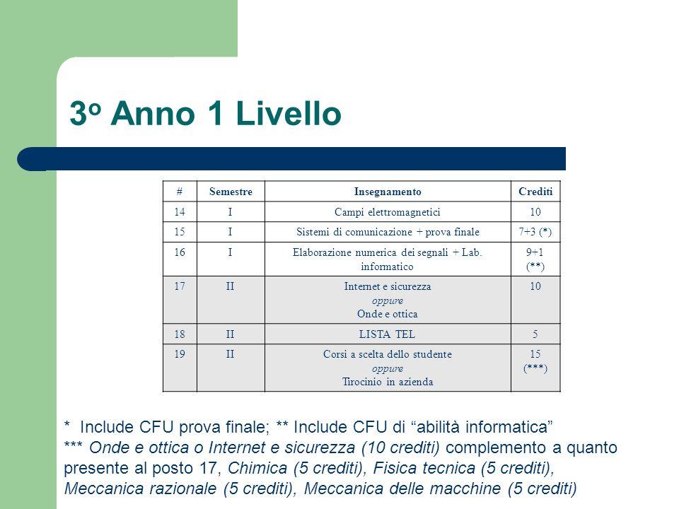 3o Anno 1 Livello # Semestre. Insegnamento. Crediti. 14. I. Campi elettromagnetici. 10. 15.