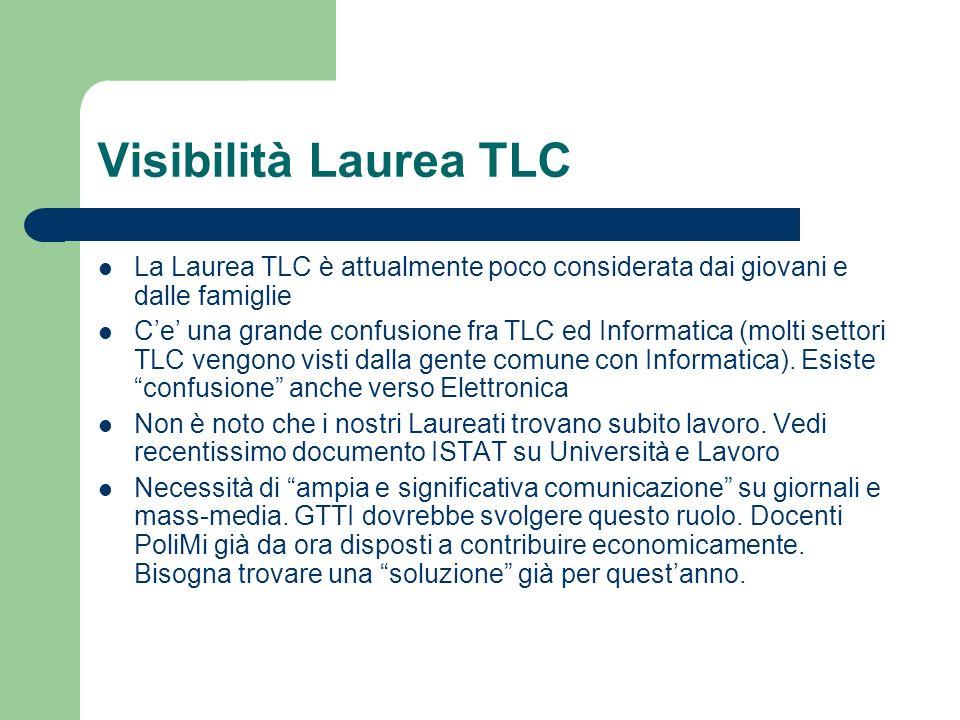 Visibilità Laurea TLC La Laurea TLC è attualmente poco considerata dai giovani e dalle famiglie.