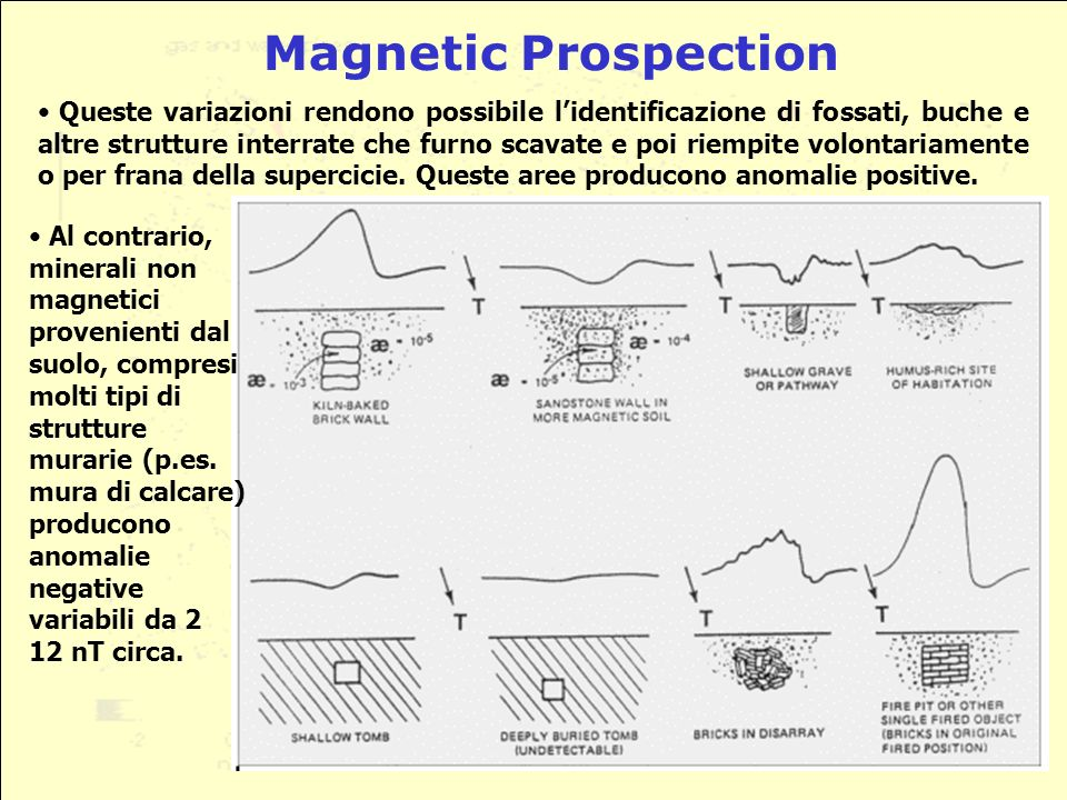 Magnetic Prospection