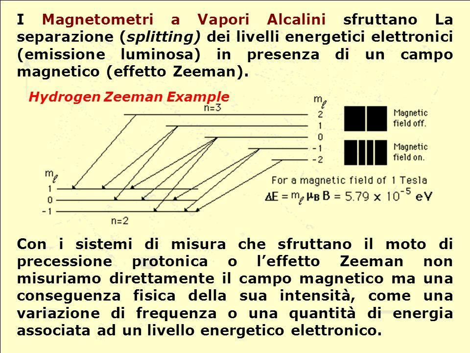 Hydrogen Zeeman Example