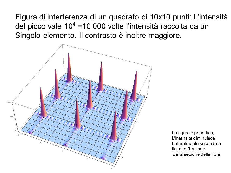 Figura di interferenza di un quadrato di 10x10 punti: L'intensità