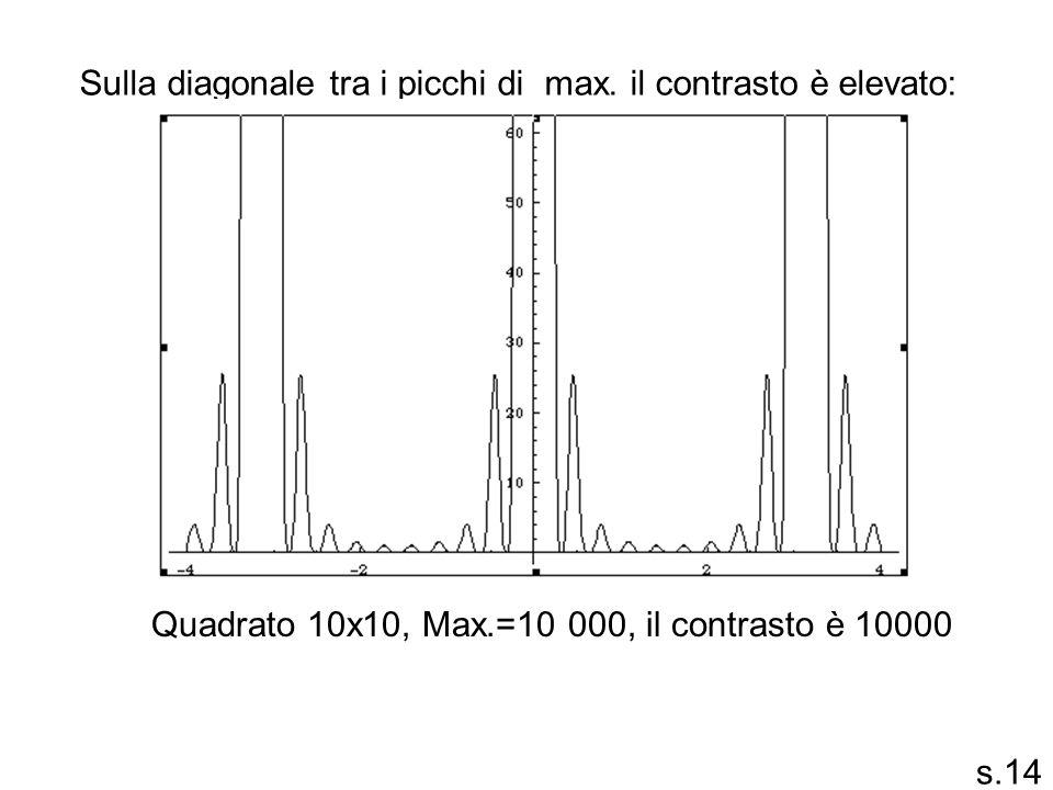 Sulla diagonale tra i picchi di max. il contrasto è elevato:
