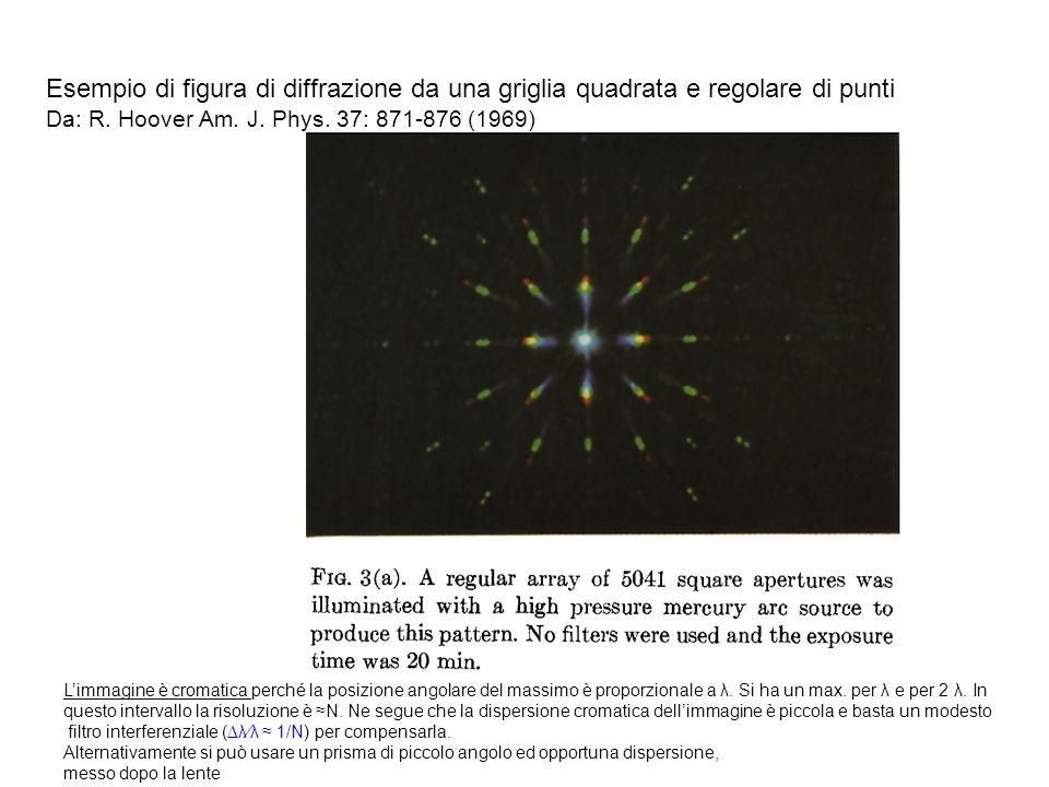 Esempio di figura di diffrazione da una griglia quadrata e regolare di punti