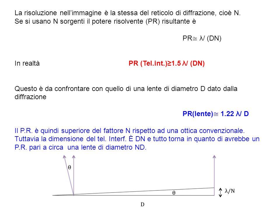 La risoluzione nell'immagine è la stessa del reticolo di diffrazione, cioè N.