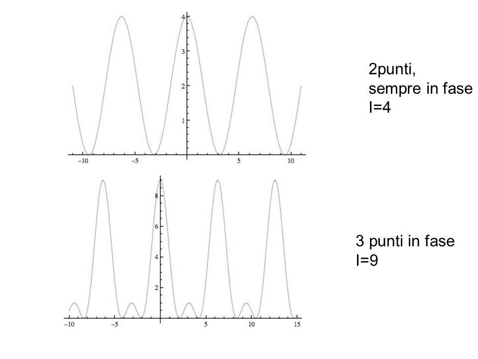 2punti, sempre in fase I=4 3 punti in fase I=9