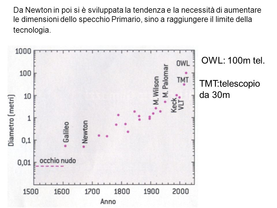 OWL: 100m tel. TMT:telescopio da 30m
