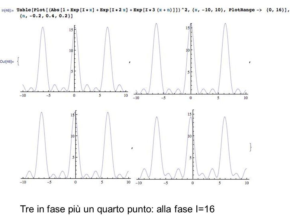 Tre in fase più un quarto punto: alla fase I=16