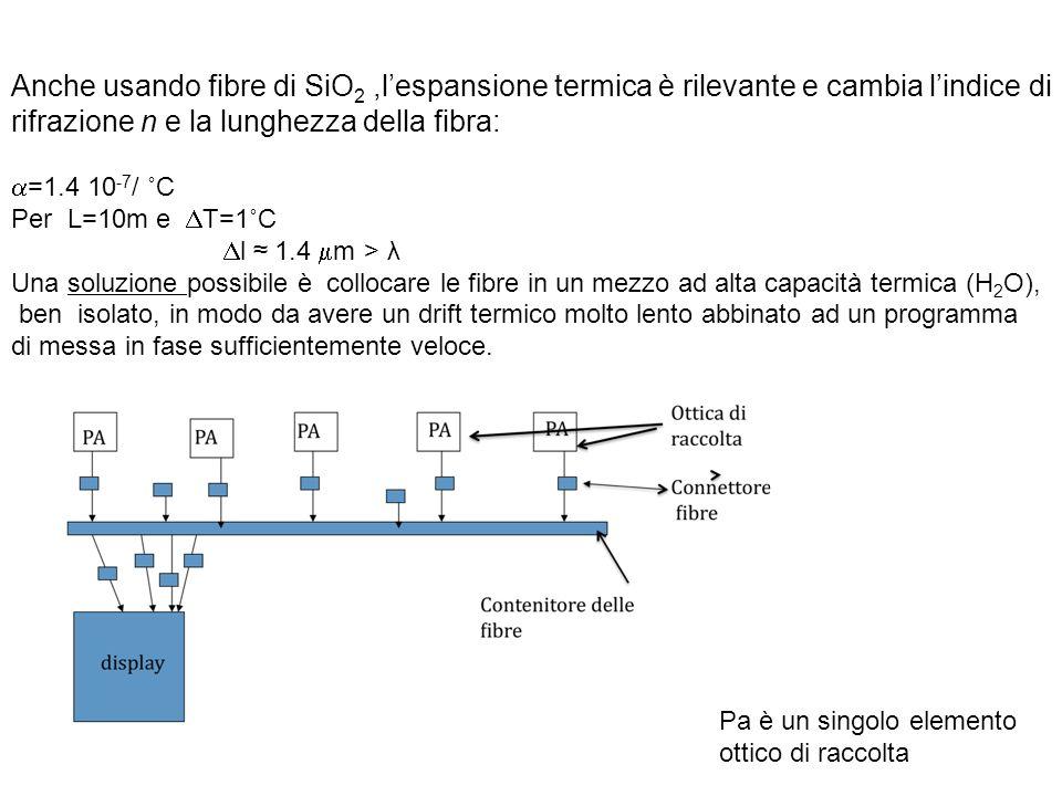rifrazione n e la lunghezza della fibra: