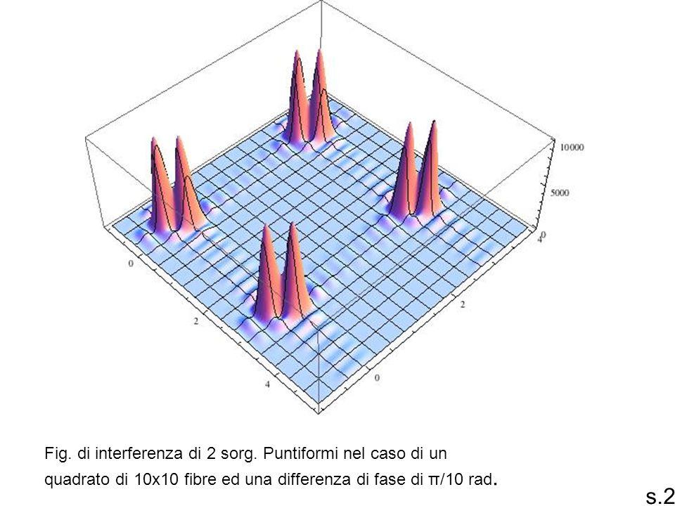 s.23 Fig. di interferenza di 2 sorg. Puntiformi nel caso di un