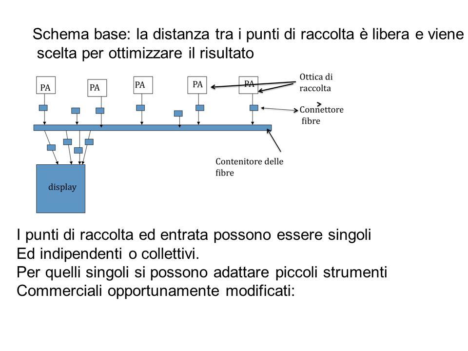 Schema base: la distanza tra i punti di raccolta è libera e viene