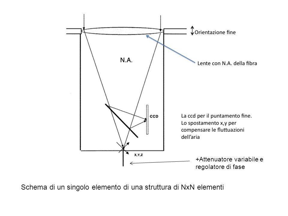 Schema di un singolo elemento di una struttura di NxN elementi
