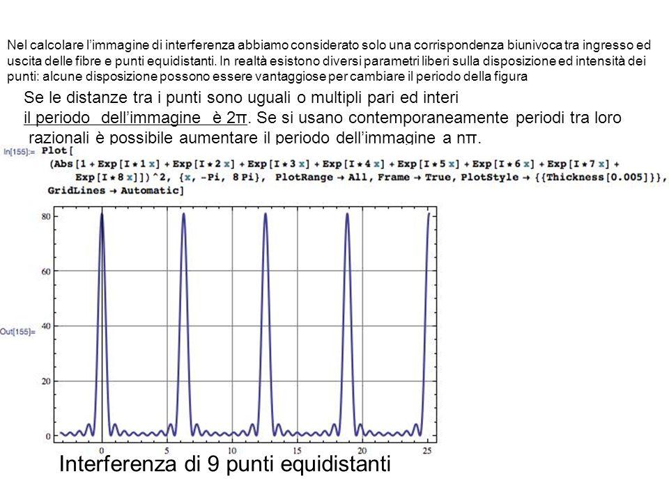 Interferenza di 9 punti equidistanti