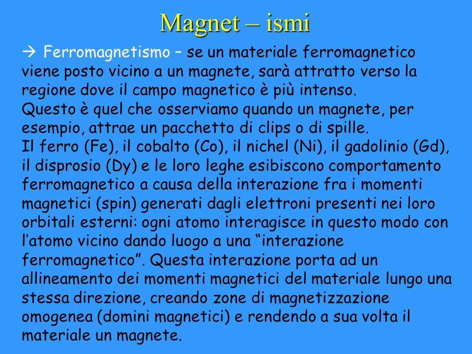 Magnet – ismi