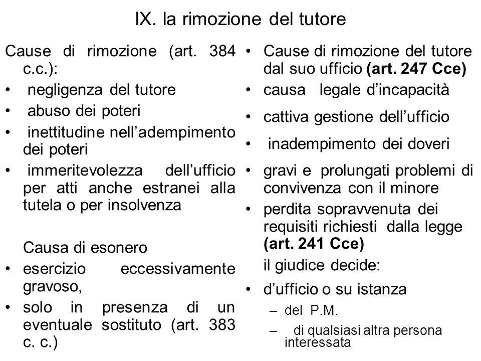 IX. la rimozione del tutore