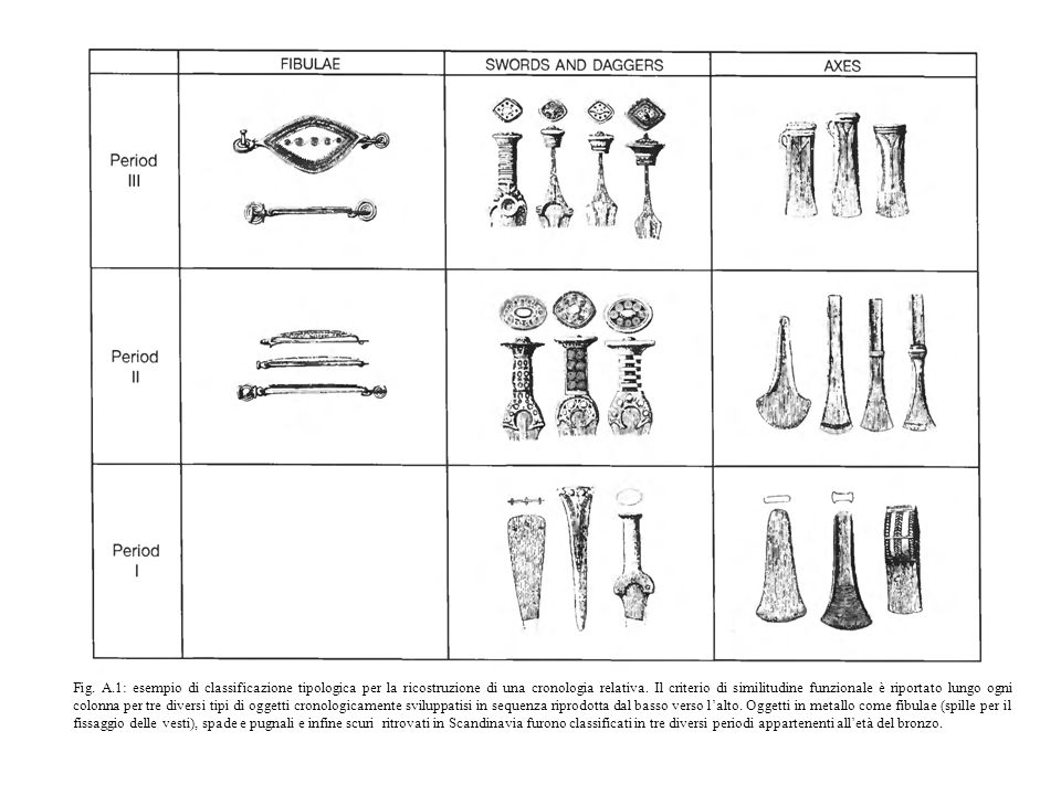 Fig. A.1: esempio di classificazione tipologica per la ricostruzione di una cronologia relativa.