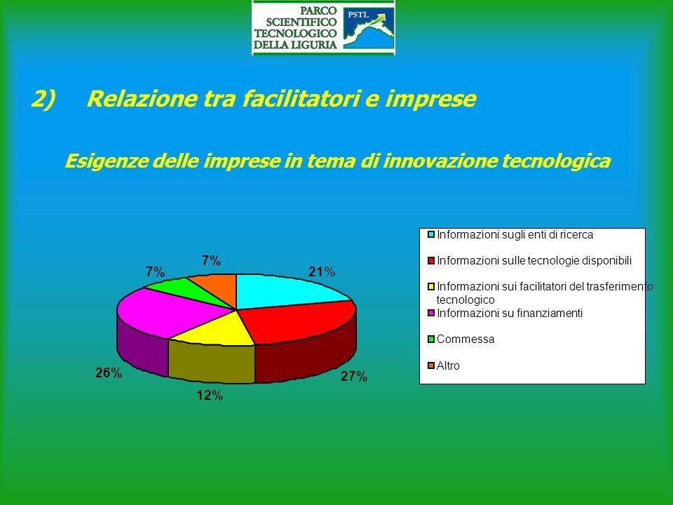2) Relazione tra facilitatori e imprese