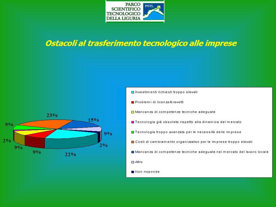 Ostacoli al trasferimento tecnologico alle imprese