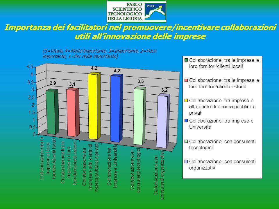 Importanza dei facilitatori nel promuovere/incentivare collaborazioni utili all'innovazione delle imprese