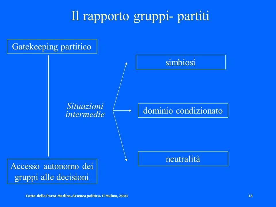 Il rapporto gruppi- partiti