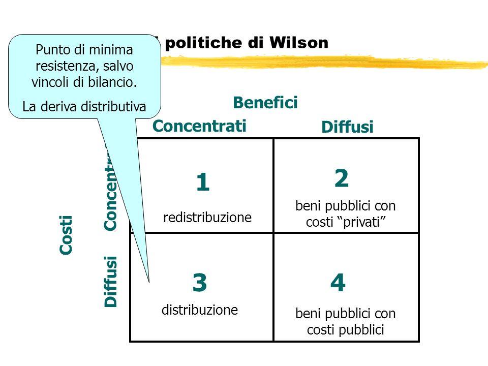 I quattro tipi di politiche di Wilson