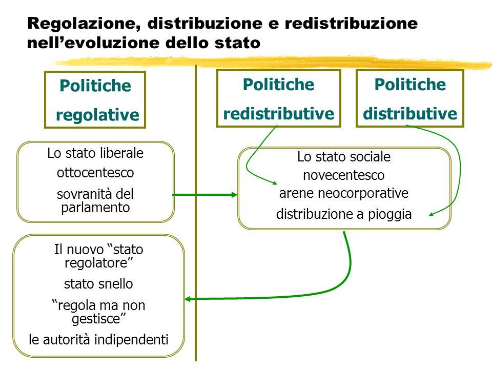 Politiche regolative Politiche redistributive Politiche distributive