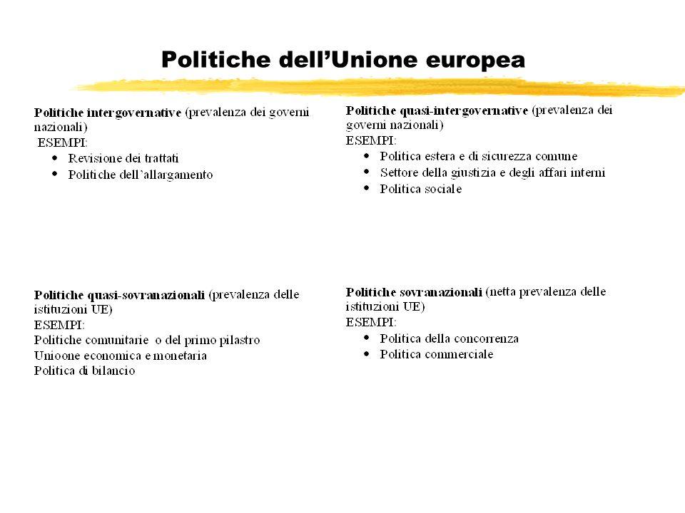 Politiche dell'Unione europea