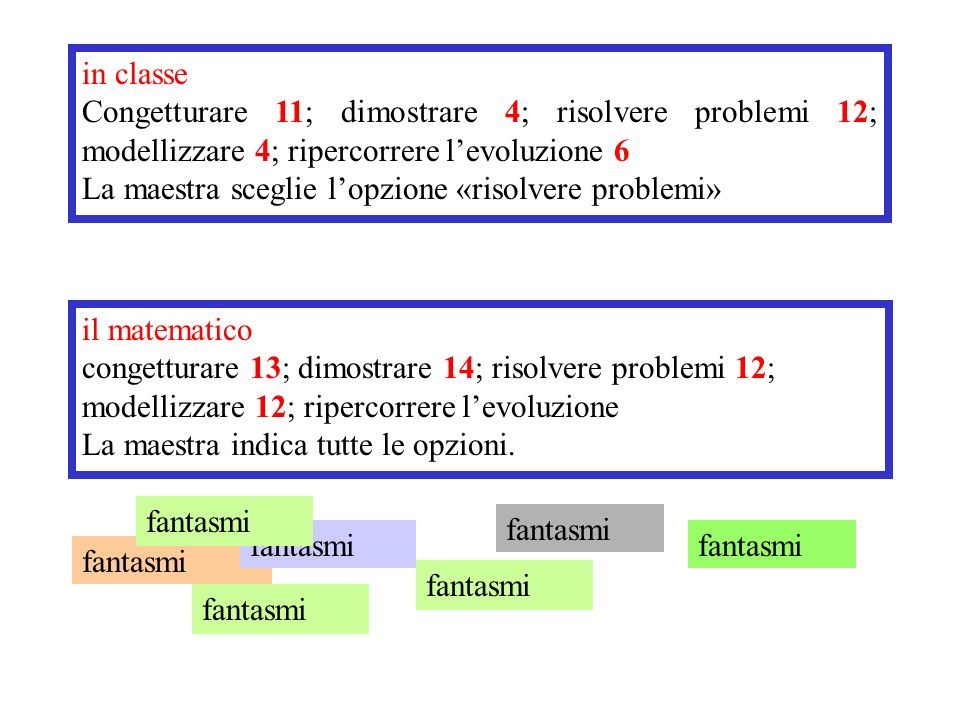 in classe Congetturare 11; dimostrare 4; risolvere problemi 12; modellizzare 4; ripercorrere l'evoluzione 6.