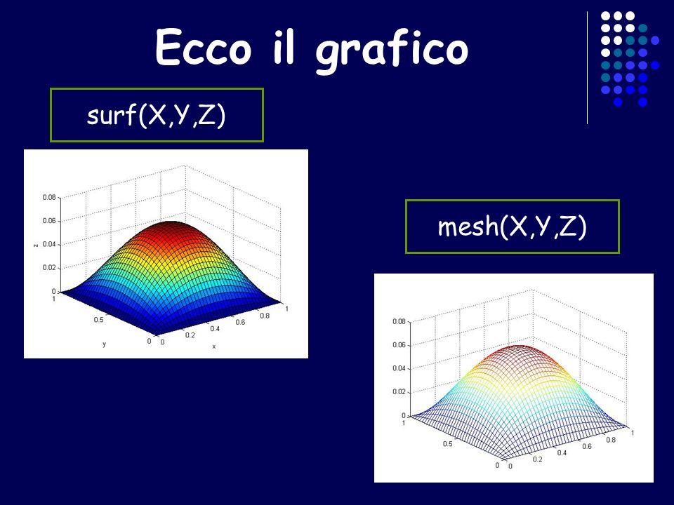 Ecco il grafico surf(X,Y,Z) mesh(X,Y,Z)
