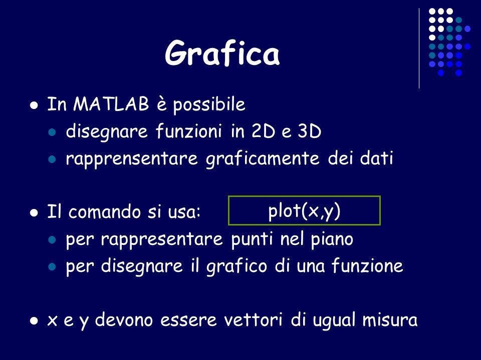 Grafica In MATLAB è possibile disegnare funzioni in 2D e 3D