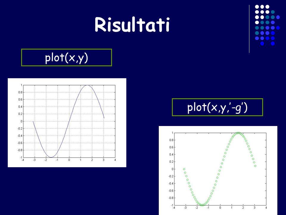 Risultati plot(x,y) plot(x,y,'-g')