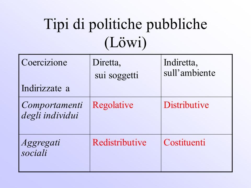 Tipi di politiche pubbliche (Löwi)