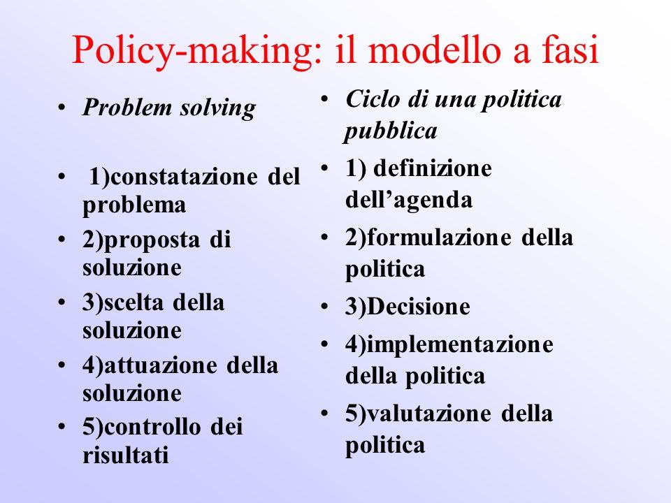 Policy-making: il modello a fasi