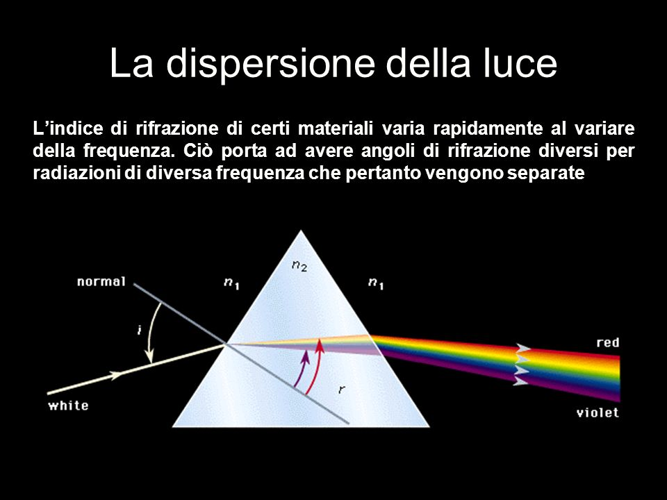 La dispersione della luce