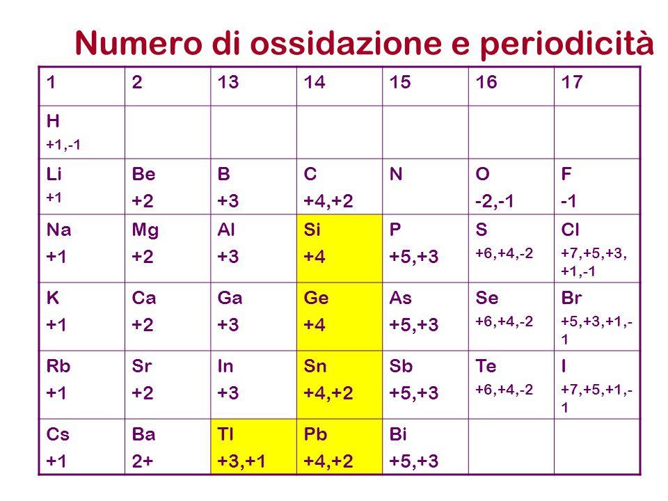 Numero di ossidazione e periodicità