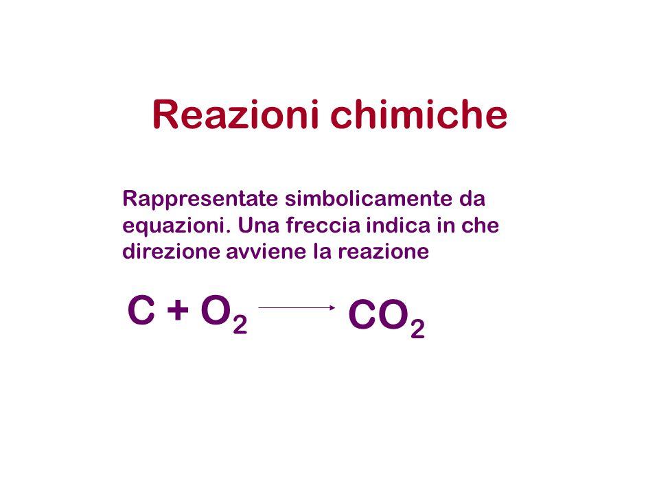Reazioni chimiche C + O2 CO2