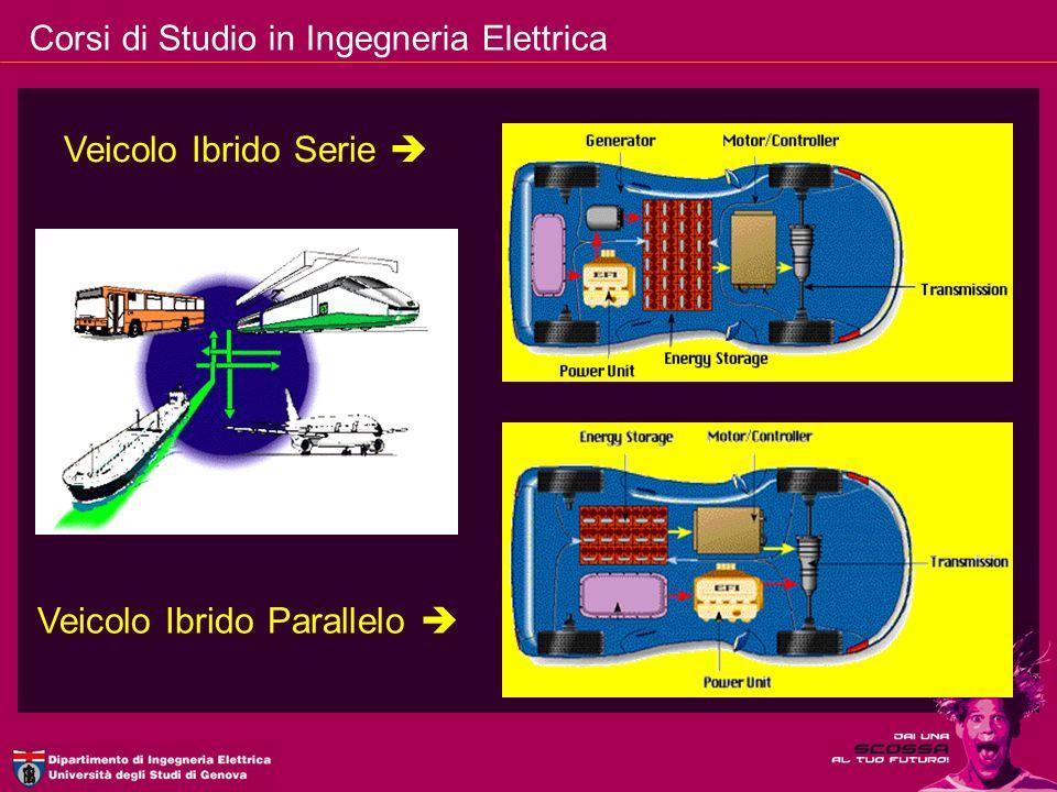 Veicolo Ibrido Serie  Veicolo Ibrido Parallelo 
