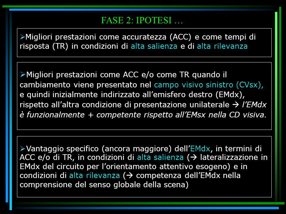 FASE 2: IPOTESI … Migliori prestazioni come accuratezza (ACC) e come tempi di risposta (TR) in condizioni di alta salienza e di alta rilevanza.