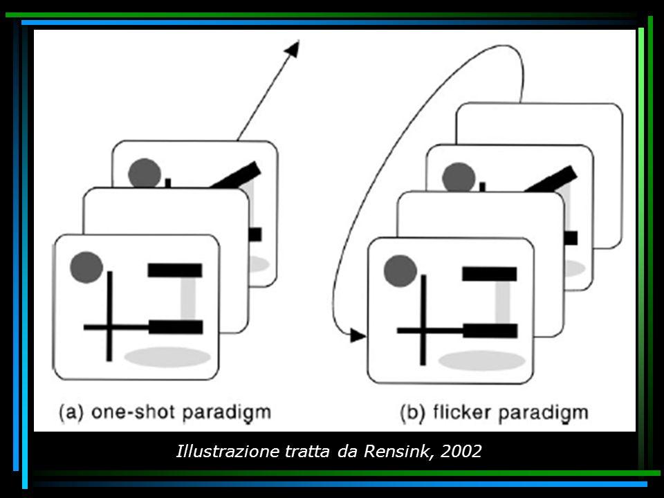 Illustrazione tratta da Rensink, 2002