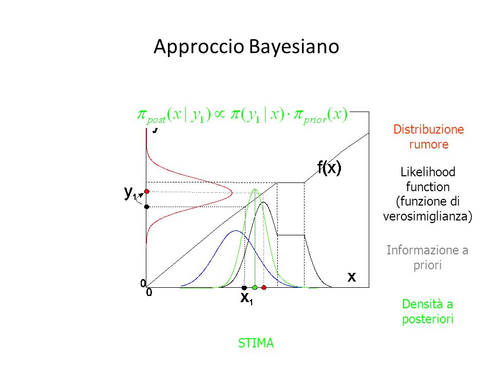 Likelihood function (funzione di verosimiglianza)